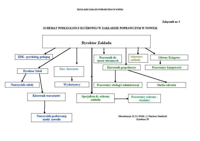 Schemat podległości służbowej w Zakładzie Poprawczym w Nowem